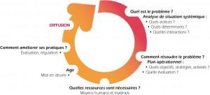 Figure 1 : La gestion de cycle de projet