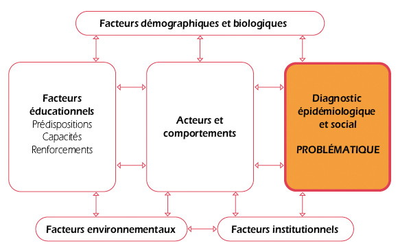Figure 2 : Les diagnostics de l'analyse de situation