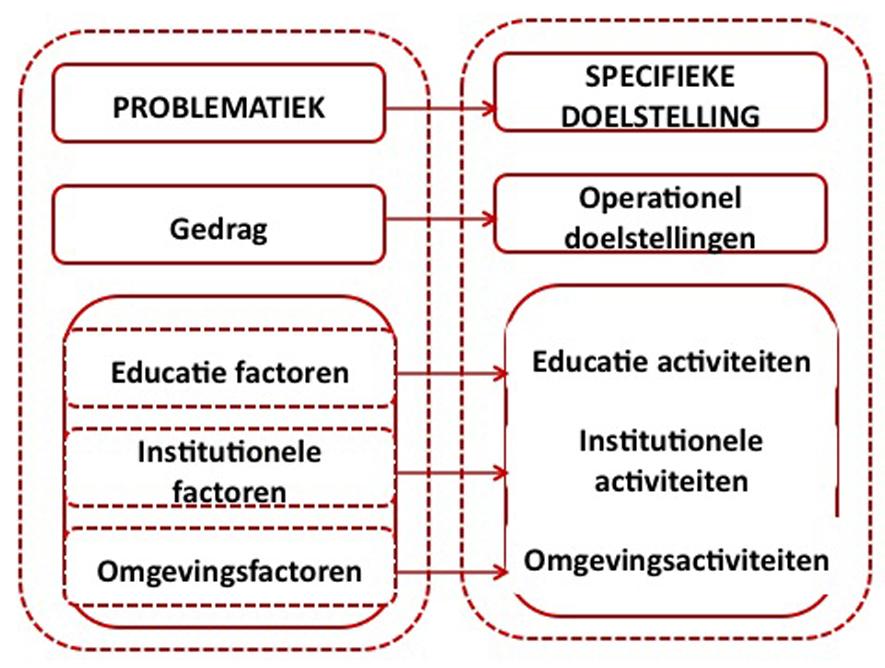 Figuur 3: Overgang van de situatieanalyse naar de planningsfase