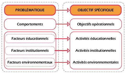 Figure 3 : Passage de l'étape d'analyse de situation à celle de planification